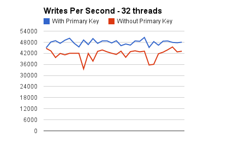 Writes per second 32 threads