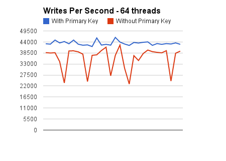 Writes per second 64 threads