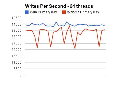Writes per second 64 threads