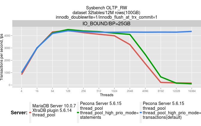 thread_pool.p2.io_bound