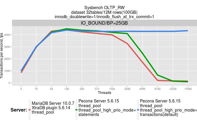 thread_pool.p2.io_bound
