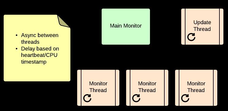 Async-Monitor