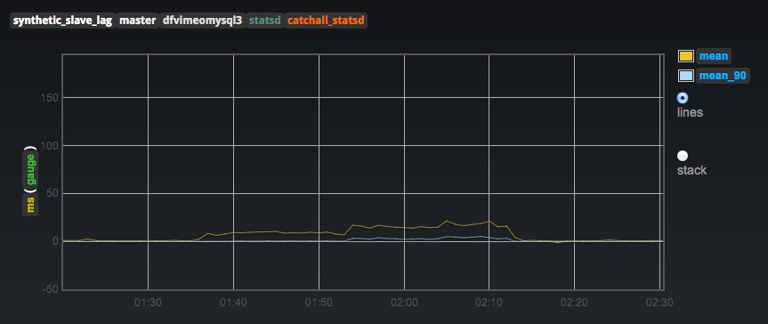 vimeo-delay-graph