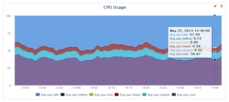 CPU Usage during the test