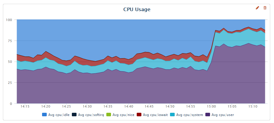 CPU Usage graph after optimization