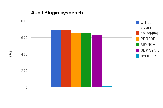 sysbench TPS for Percona Audit Log Plugin