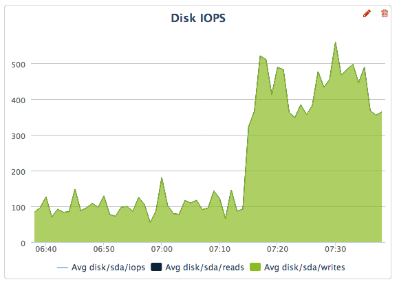 pct-disk-iops