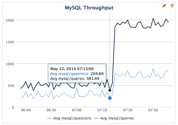 pct-mysql-throughput