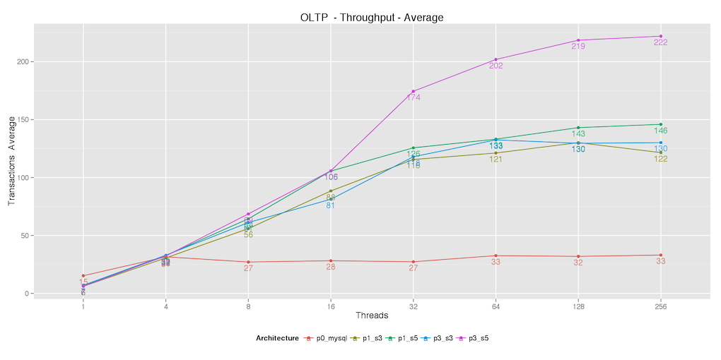 analysis_medium_oltp_Throughput_avg