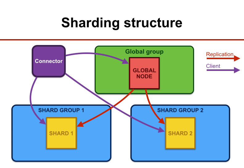 Fabric Sharding Structure