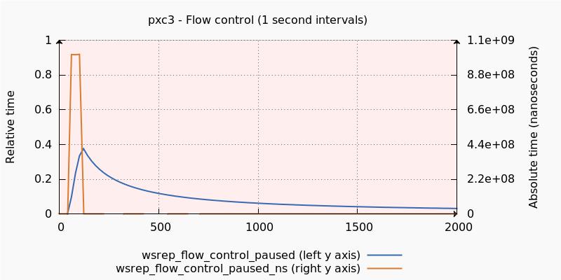 wsrep_flow_control_pxc3