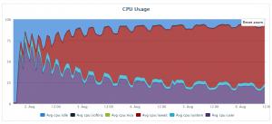 PCT CPU Usage Chart