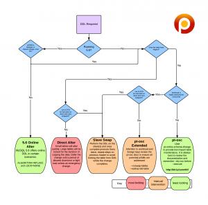 DDL Decision chart