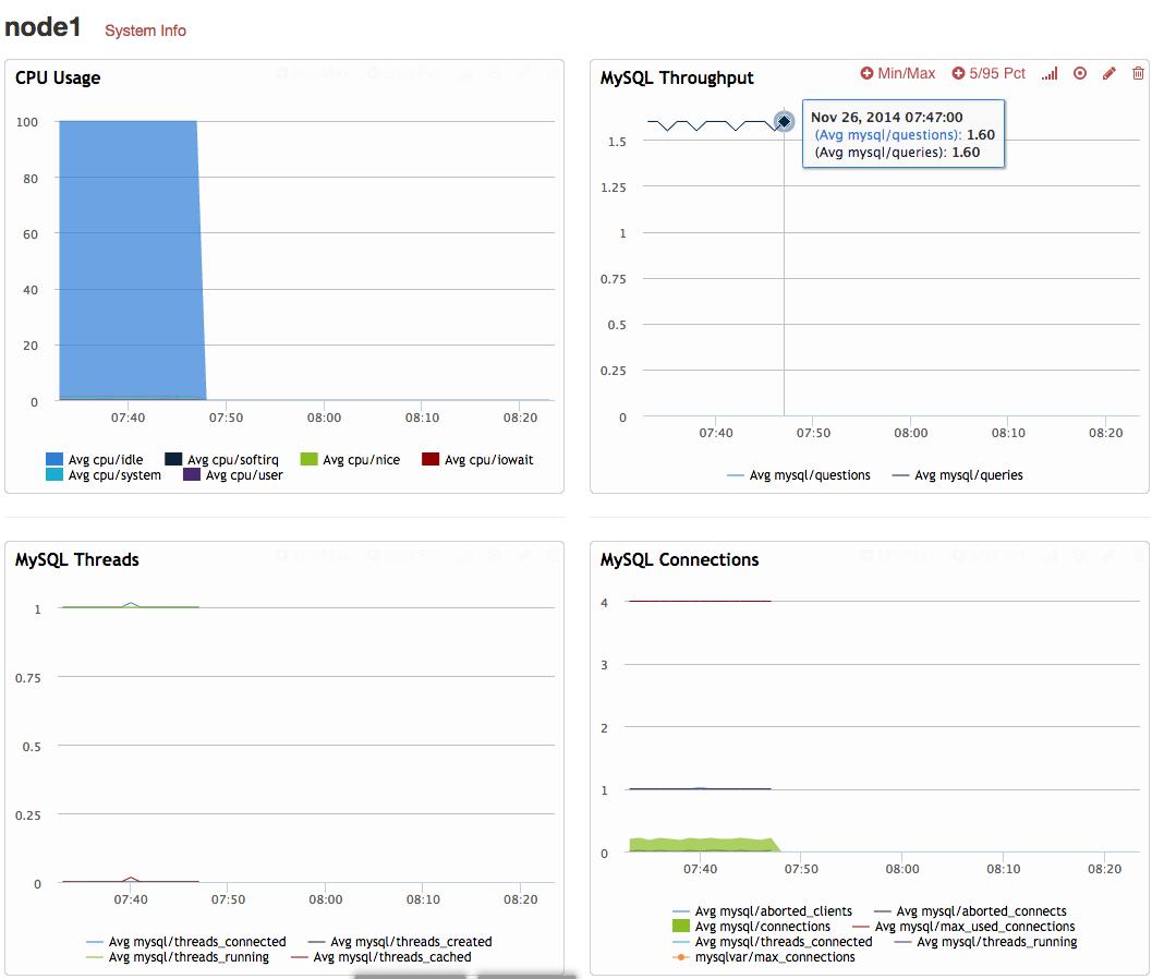 Percona Cloud Tool's Dashboard for a single node