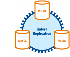 Typical misconceptions on Galera