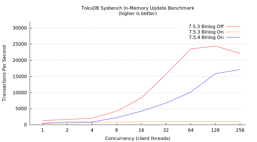 sysbench-update-benchmark