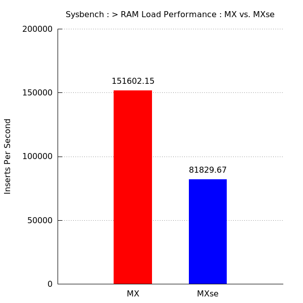 sysbench-10mm-load