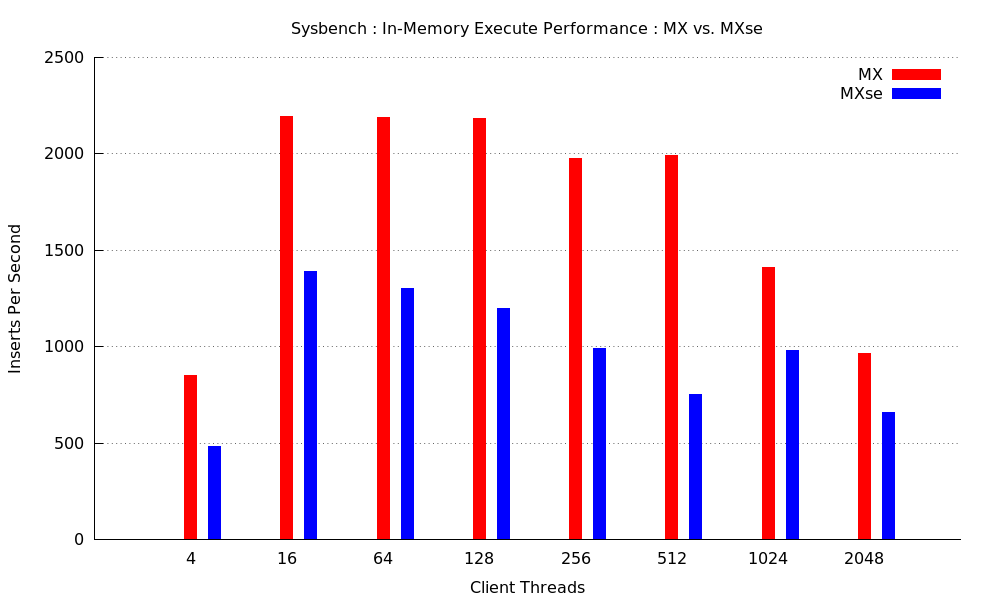 sysbench-1mm-execute