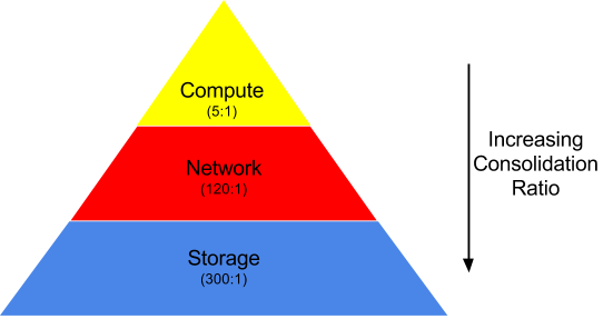 Consolidation Pyramid (1)