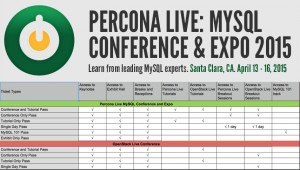 Percona Live and OpenStack Live 2015 ticket access grid