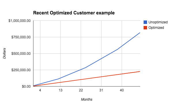 DB Cost Savings - 90% reduction