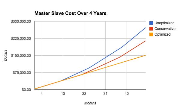 DB.Cost.Savings.pt1.png