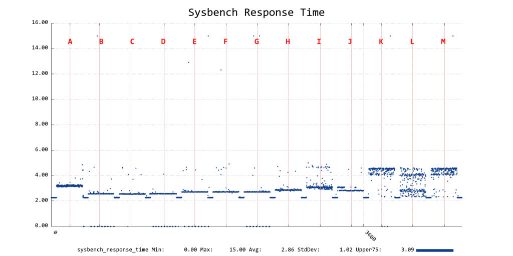 Sysbench_Response_Time-legened