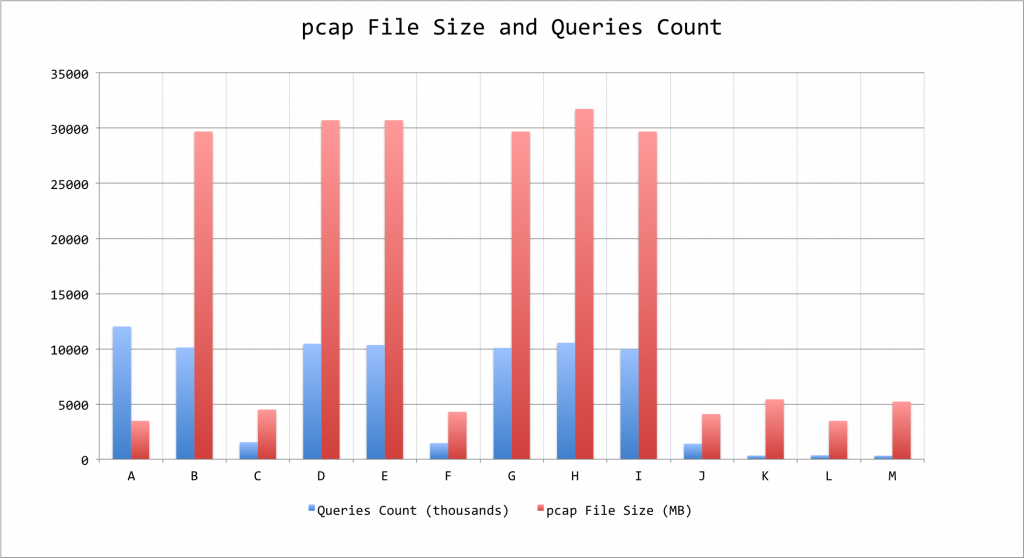 pcap-Size-n-Queries-Count