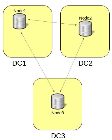 3nodes_3DC