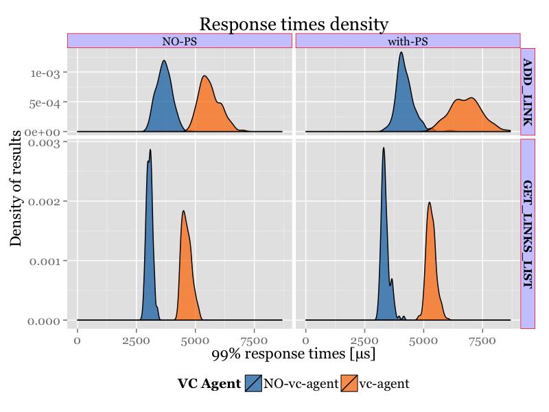 4CPU_density