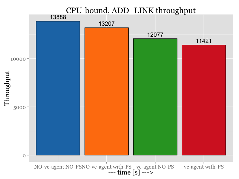 ADD_LINK_4cpu_sum_thrp