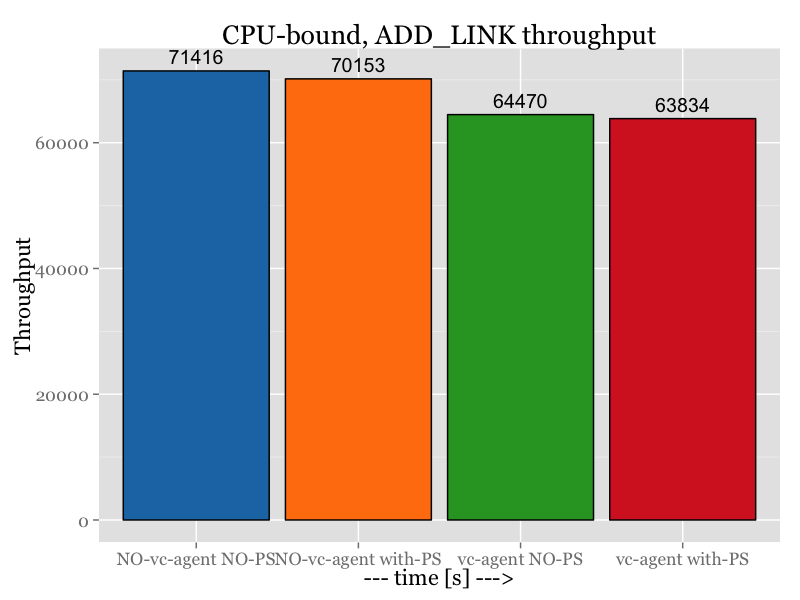ADD_LINK_cpu_sum_thrp