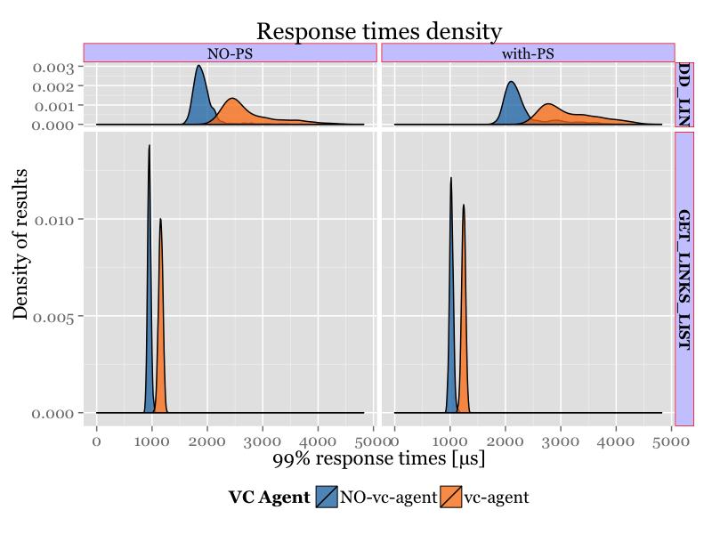 CPU_density