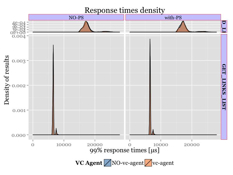 IO_density