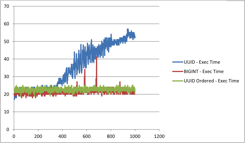 Storing UUID Values in MySQL