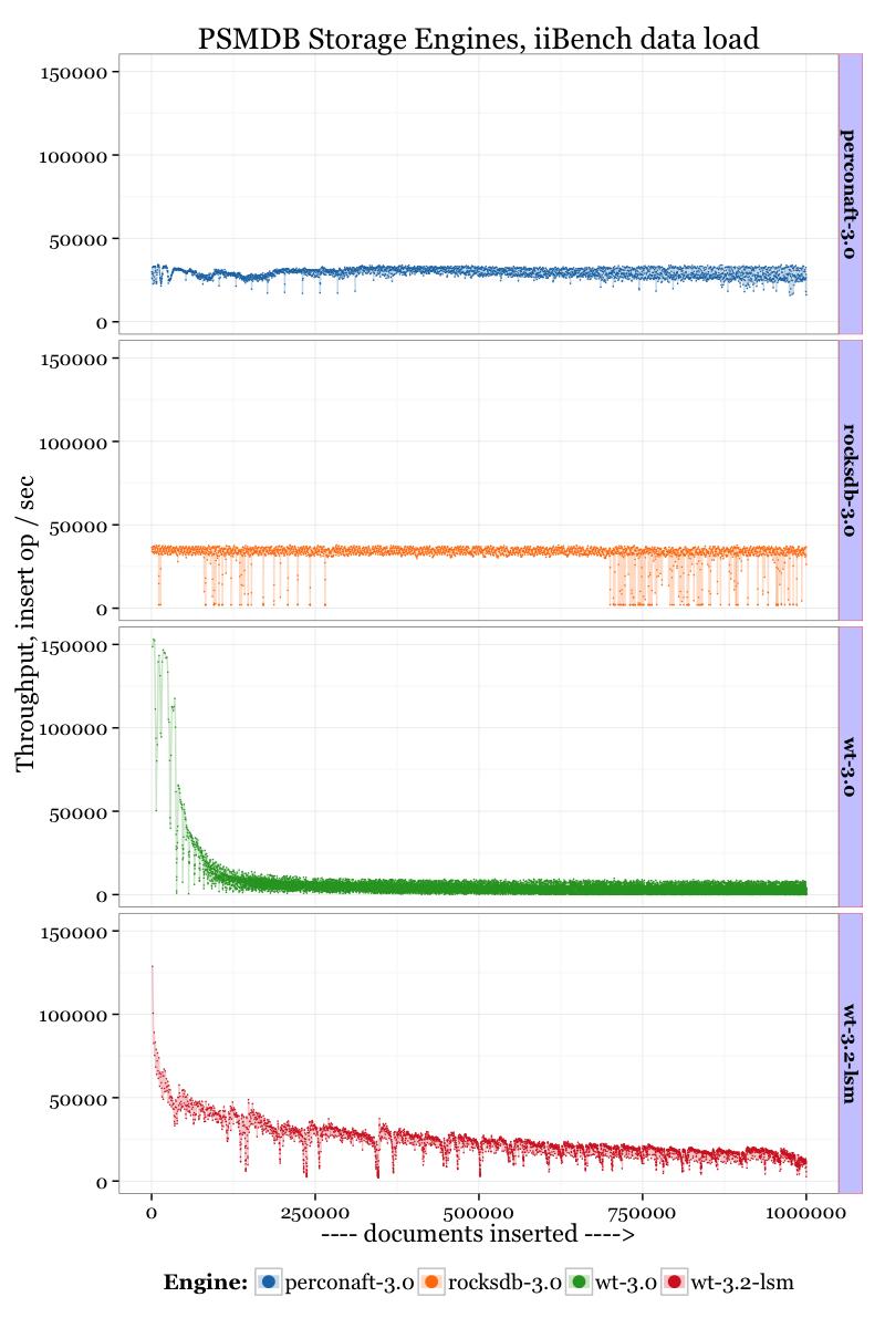 Engines Timeline