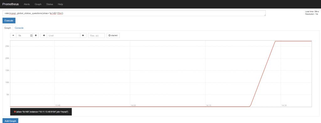 HTTP graphs