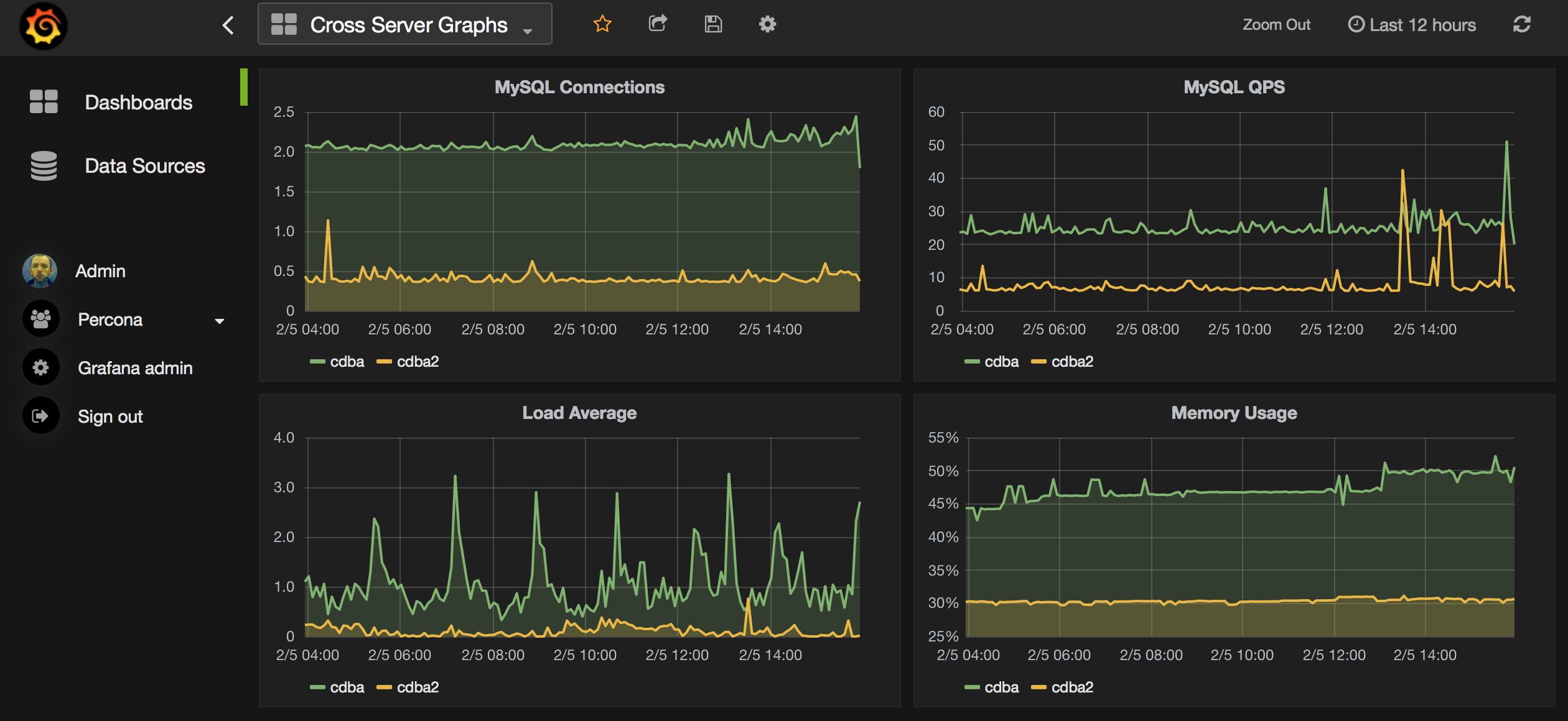 Graphing MySQL performance with Prometheus and Grafana