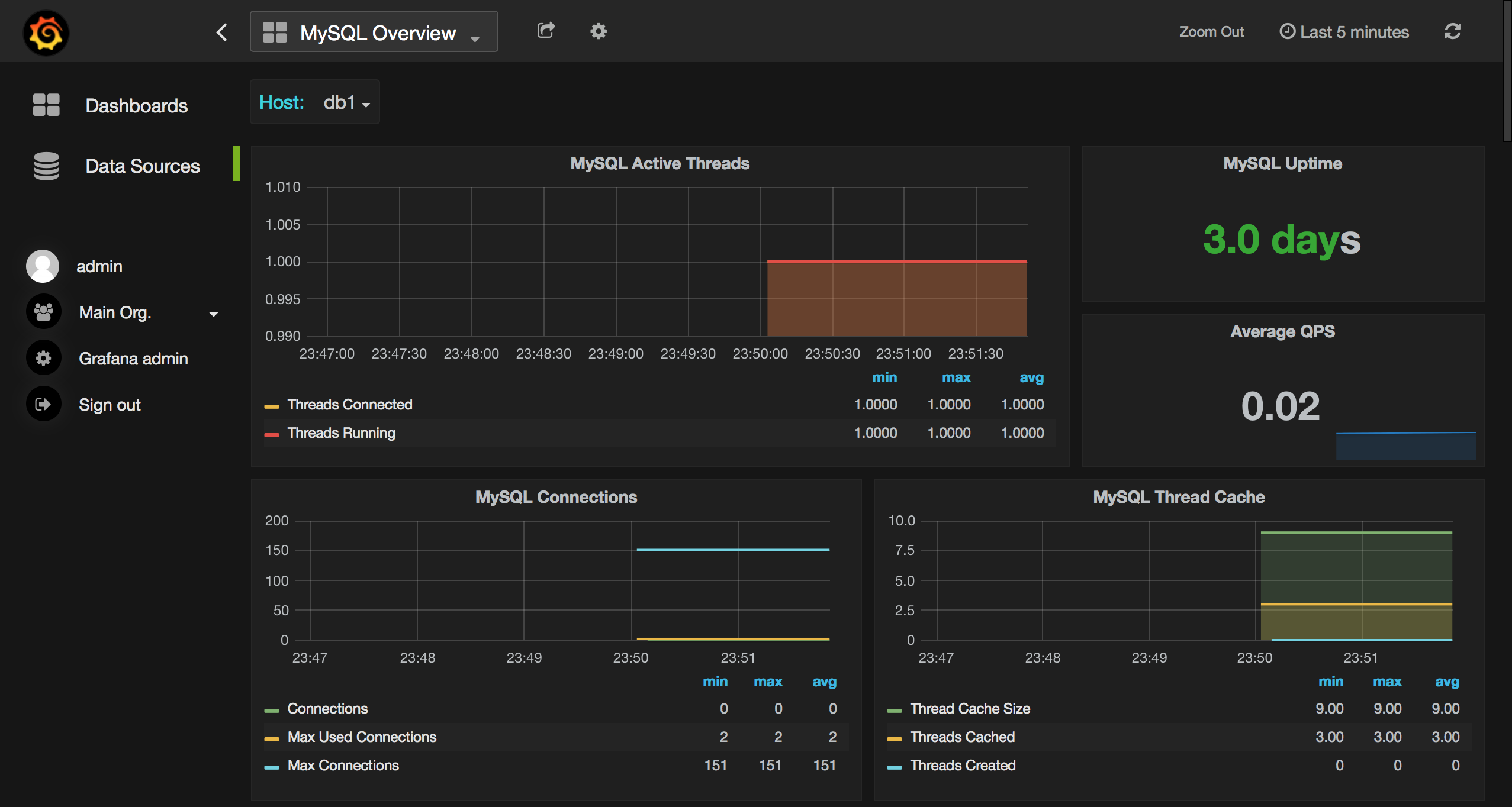 Grafana screen
