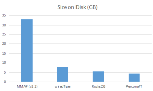 Size on disk