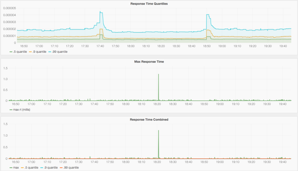 Monitoring MongoDB response time