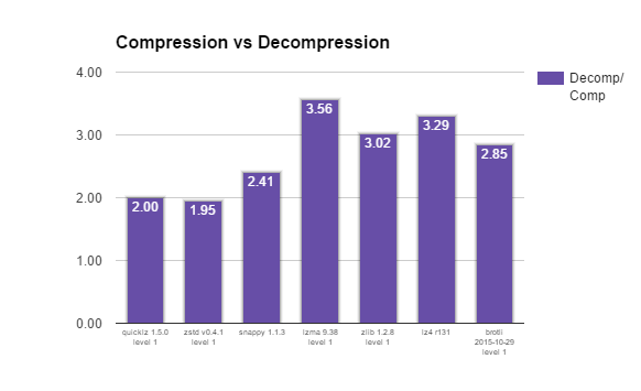 database compression methods