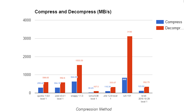 Compression Method