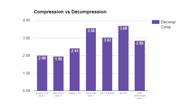 Compression vs Decompression