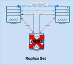 MongoDB-replication-4