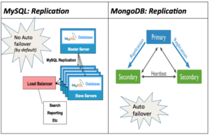 MySQL_MongoDB_replication