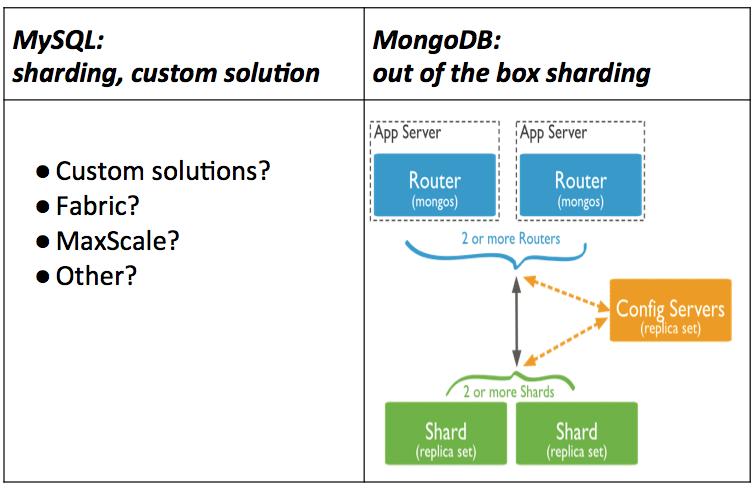 MySQL_MongoDB_sharding