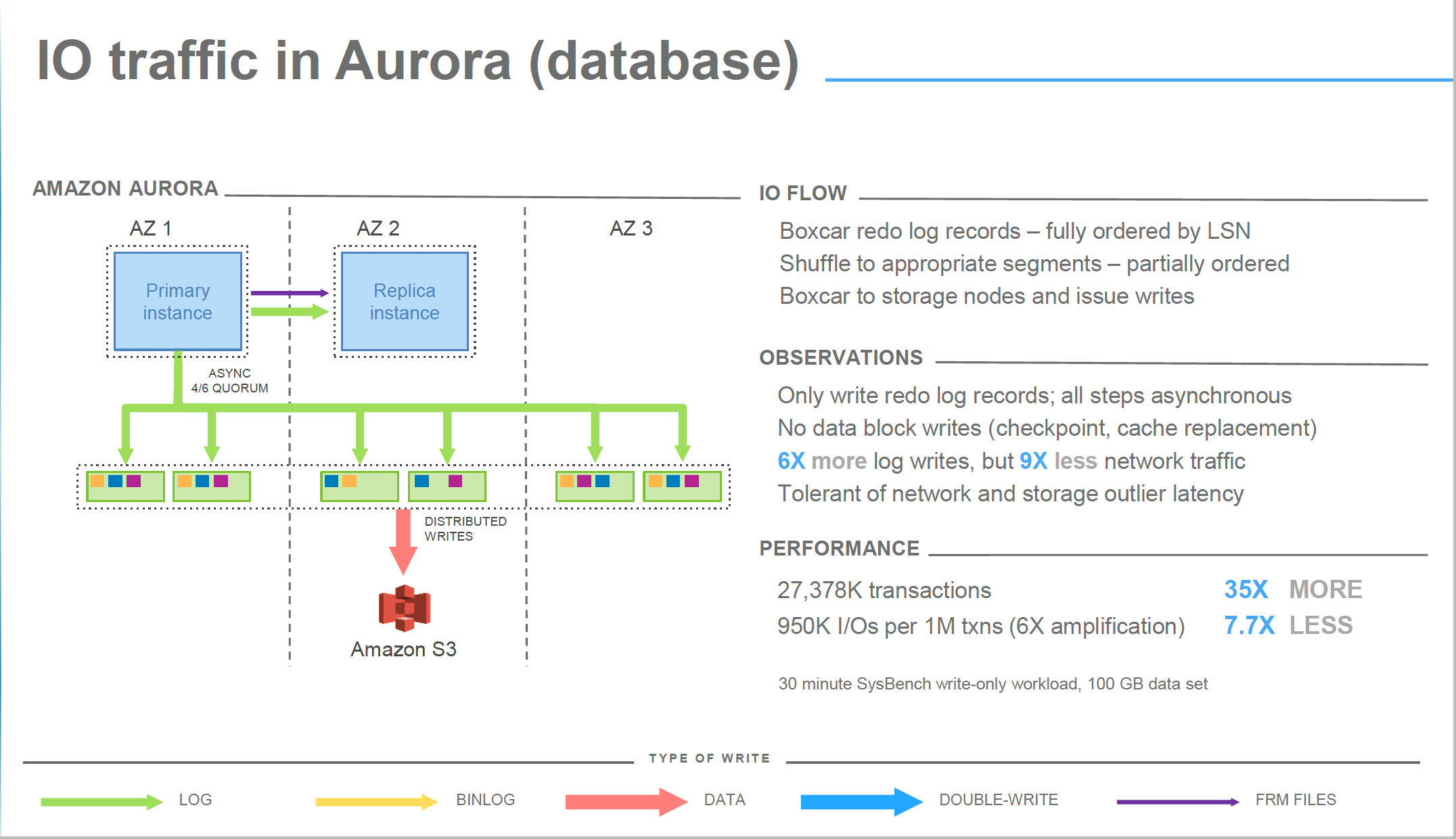 Aws aurora benchmarking part 2 percona database performance blog aws aurora benchmarking fandeluxe Gallery
