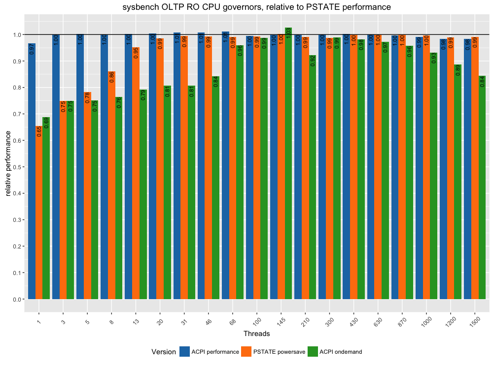 CPU governor performance - Percona Database Performance Blog
