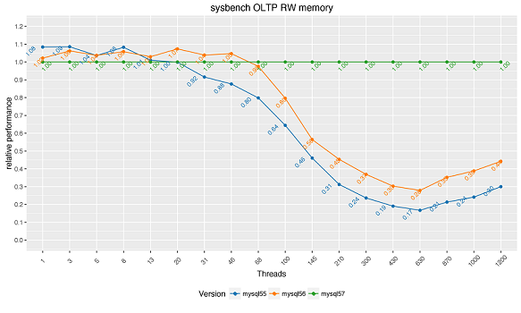 MySQL 5.7 read-write benchmarks